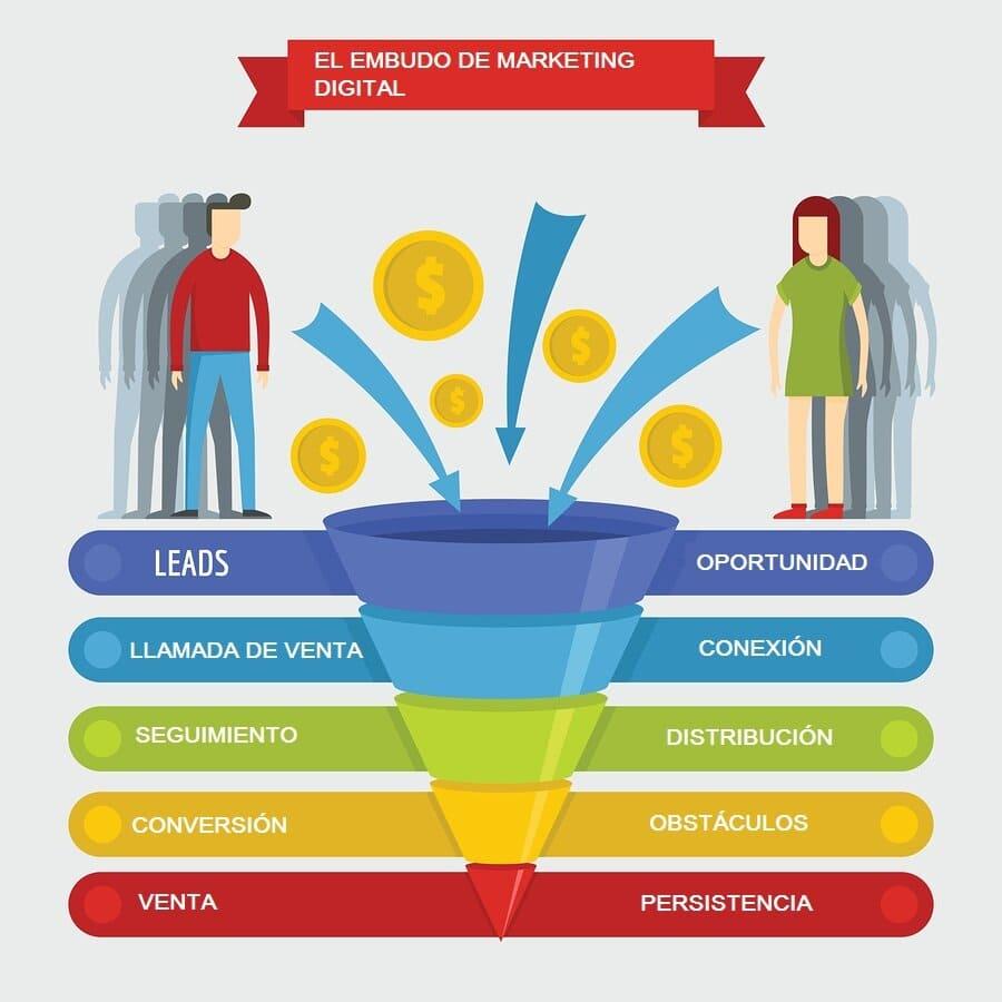 Funnel Marketing o embudo de venta